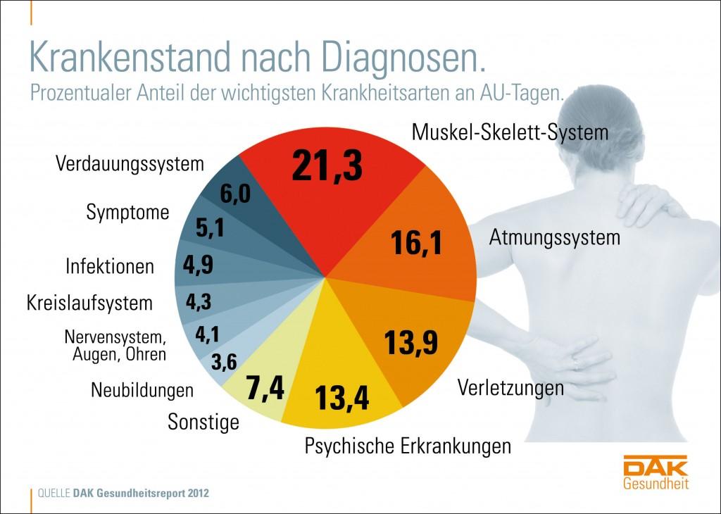Krankenstand: die häufigsten Diagnosen