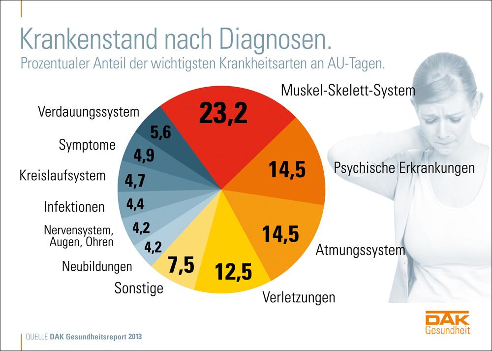 Krankmeldungen 2012 nach Diagnosen - DAK-Gesundheitsreport - apotheken-wissen.de