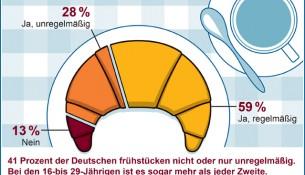 Gesundes Frühstück - Infografik Frühstücksgewohnheiten - apotheken-wissen.de