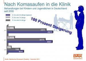 Infografik Entwicklung Komasaufen bei Kindern und Jugendlichen - apotheken-wissen.de