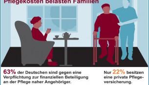 Pflegekosten belasten Familien - apotheken-wissen.de