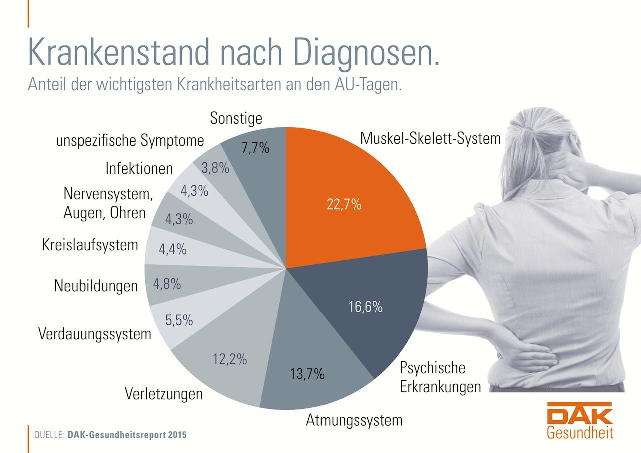 Berühmt Menschlicher Körper Atmungssystem Bilder - Physiologie Von ...