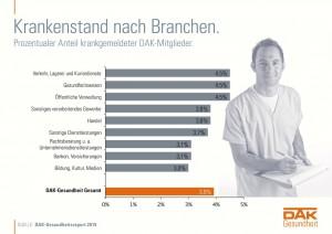 Infographik Krankmeldungen 2014 in der Übersicht - apotheken-wissen.de