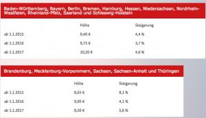 Infographik der Mindestlohn wirkt - apotheken-wissen.de
