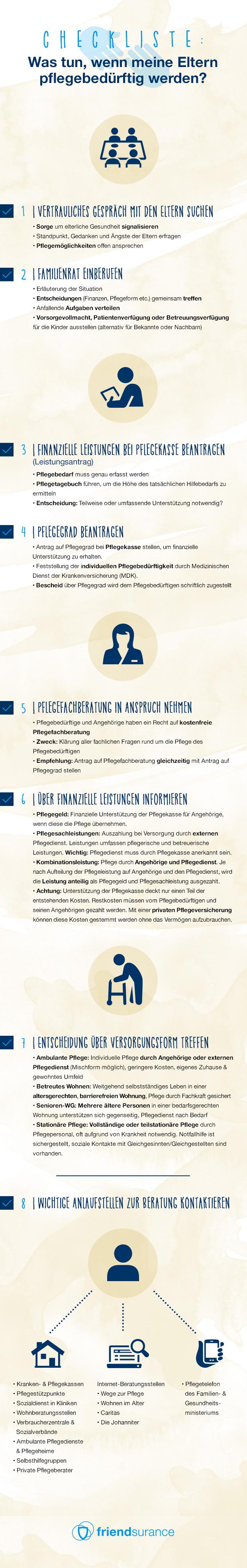 Infographik Private Krankenversicherung - apotheken-wissen.de