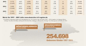 Geborene Kinder - Deutsches IVF-Register, Jahrbuch 2016 - apotheken-wissen.de
